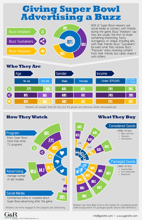 Giving Super Bowl Adcertising a Buzz: Infographic